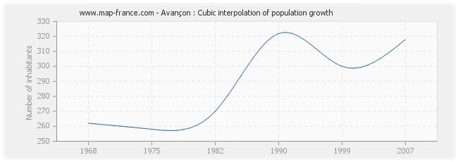 Avançon : Cubic interpolation of population growth