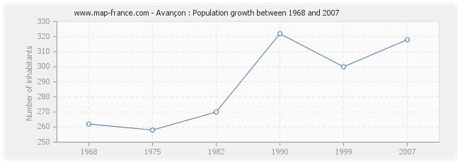 Population Avançon