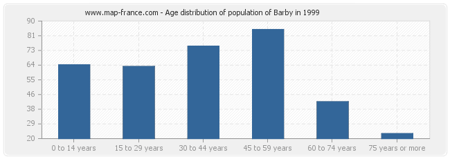 Age distribution of population of Barby in 1999