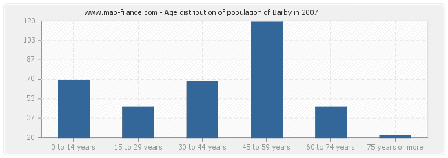 Age distribution of population of Barby in 2007