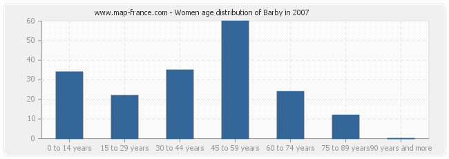 Women age distribution of Barby in 2007