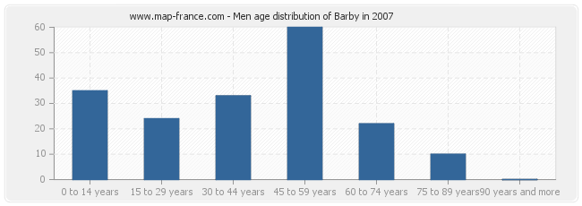 Men age distribution of Barby in 2007