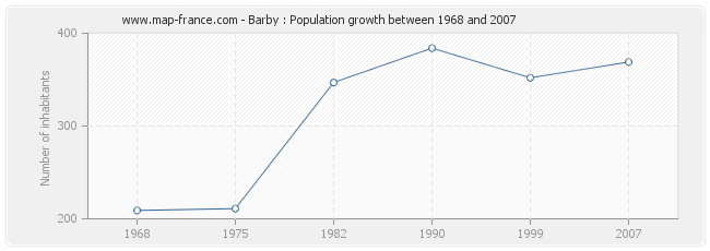 Population Barby