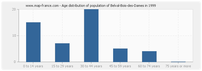 Age distribution of population of Belval-Bois-des-Dames in 1999