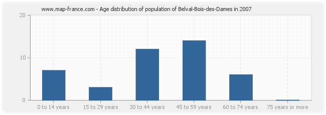 Age distribution of population of Belval-Bois-des-Dames in 2007