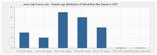 Women age distribution of Belval-Bois-des-Dames in 2007