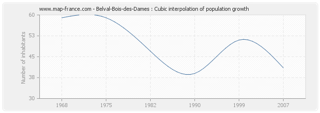 Belval-Bois-des-Dames : Cubic interpolation of population growth