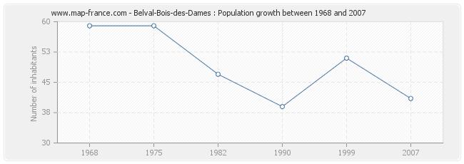 Population Belval-Bois-des-Dames