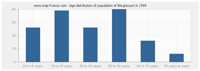 Age distribution of population of Bergnicourt in 1999