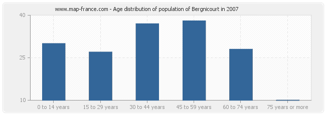 Age distribution of population of Bergnicourt in 2007