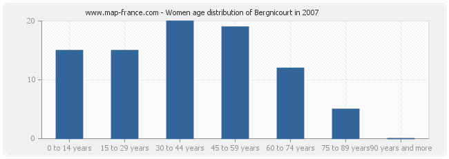 Women age distribution of Bergnicourt in 2007