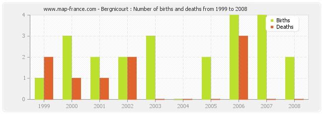 Bergnicourt : Number of births and deaths from 1999 to 2008