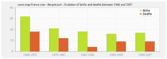 Bergnicourt : Evolution of births and deaths between 1968 and 2007