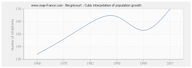 Bergnicourt : Cubic interpolation of population growth