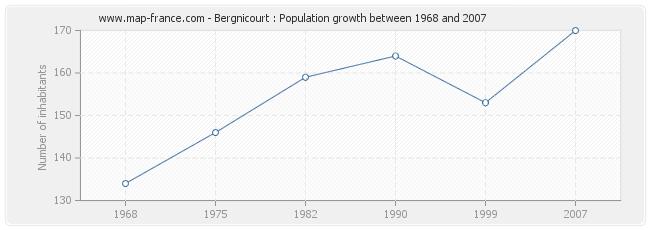 Population Bergnicourt