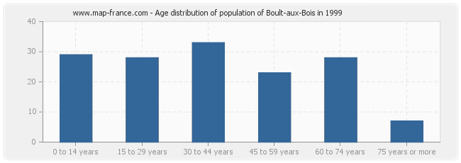 Age distribution of population of Boult-aux-Bois in 1999