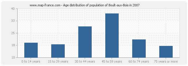 Age distribution of population of Boult-aux-Bois in 2007