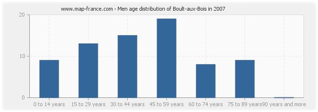 Men age distribution of Boult-aux-Bois in 2007