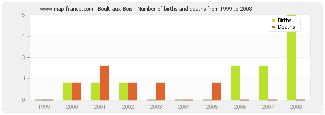 Boult-aux-Bois : Number of births and deaths from 1999 to 2008