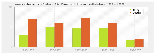 Boult-aux-Bois : Evolution of births and deaths between 1968 and 2007