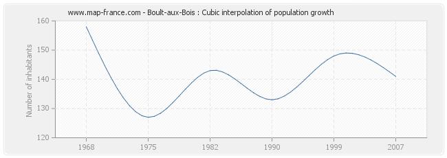Boult-aux-Bois : Cubic interpolation of population growth