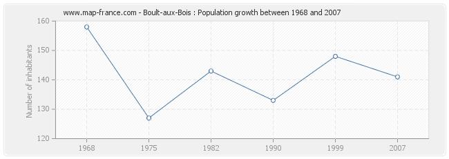 Population Boult-aux-Bois