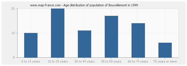 Age distribution of population of Bouvellemont in 1999