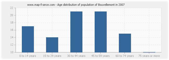 Age distribution of population of Bouvellemont in 2007
