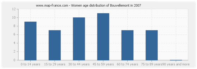 Women age distribution of Bouvellemont in 2007