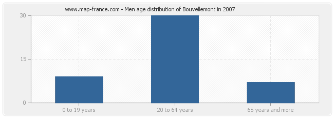 Men age distribution of Bouvellemont in 2007