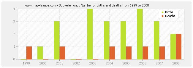 Bouvellemont : Number of births and deaths from 1999 to 2008