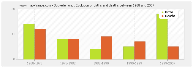 Bouvellemont : Evolution of births and deaths between 1968 and 2007