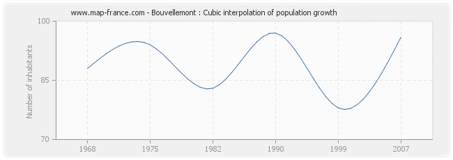 Bouvellemont : Cubic interpolation of population growth