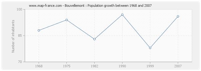Population Bouvellemont
