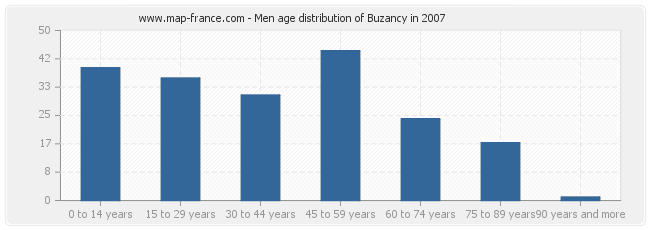 Men age distribution of Buzancy in 2007
