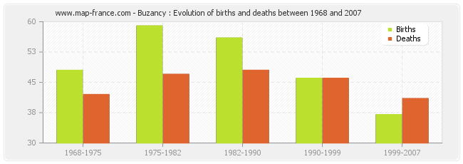 Buzancy : Evolution of births and deaths between 1968 and 2007