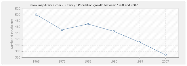 Population Buzancy