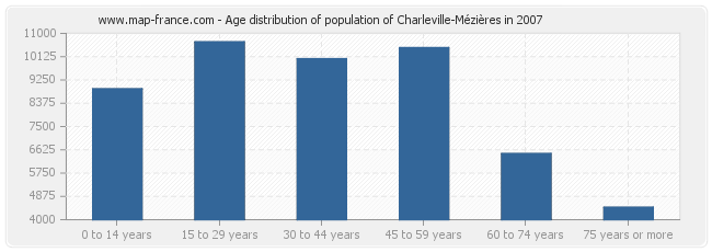 Age distribution of population of Charleville-Mézières in 2007