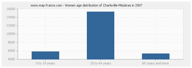 Women age distribution of Charleville-Mézières in 2007