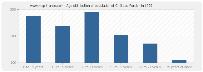 Age distribution of population of Château-Porcien in 1999