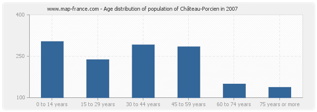 Age distribution of population of Château-Porcien in 2007