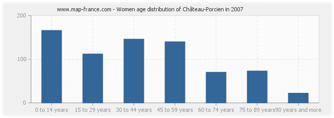 Women age distribution of Château-Porcien in 2007