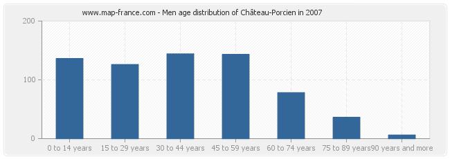 Men age distribution of Château-Porcien in 2007