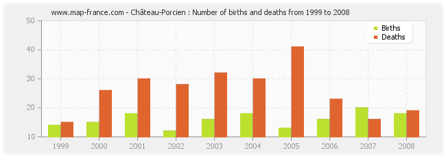 Château-Porcien : Number of births and deaths from 1999 to 2008