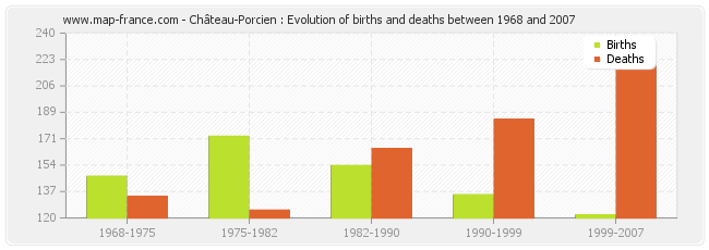 Château-Porcien : Evolution of births and deaths between 1968 and 2007