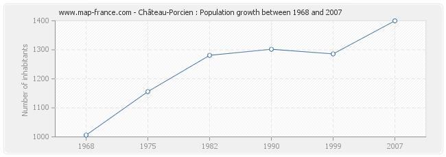 Population Château-Porcien