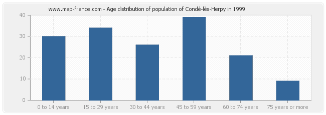 Age distribution of population of Condé-lès-Herpy in 1999
