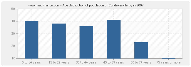 Age distribution of population of Condé-lès-Herpy in 2007