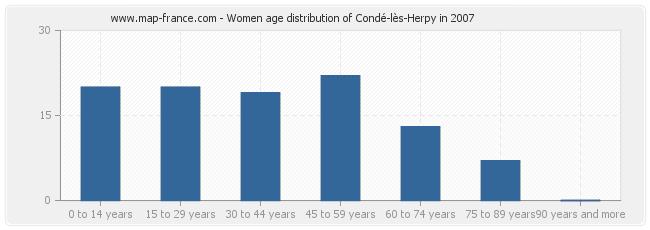 Women age distribution of Condé-lès-Herpy in 2007
