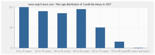 Men age distribution of Condé-lès-Herpy in 2007